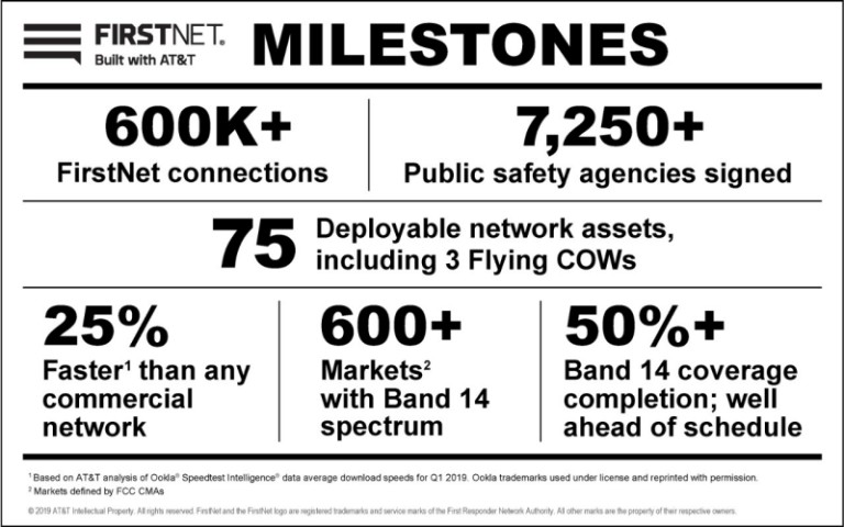 FirstNet Crosses Half-a-Million Connections